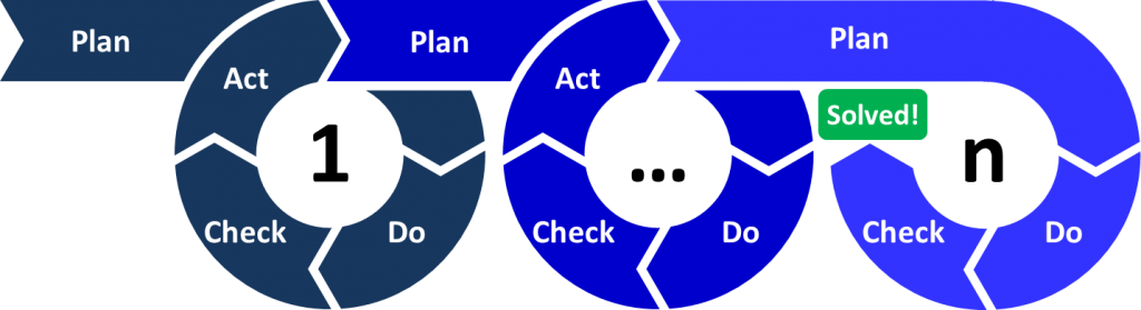 PDCA (Plan-Do-Check-Act)